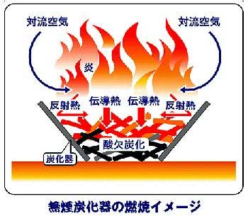 無煙炭化器 煙公害防止 枯れ枝、枯れ草などを高温焼却 煙が出にくく炭が出来上がります。